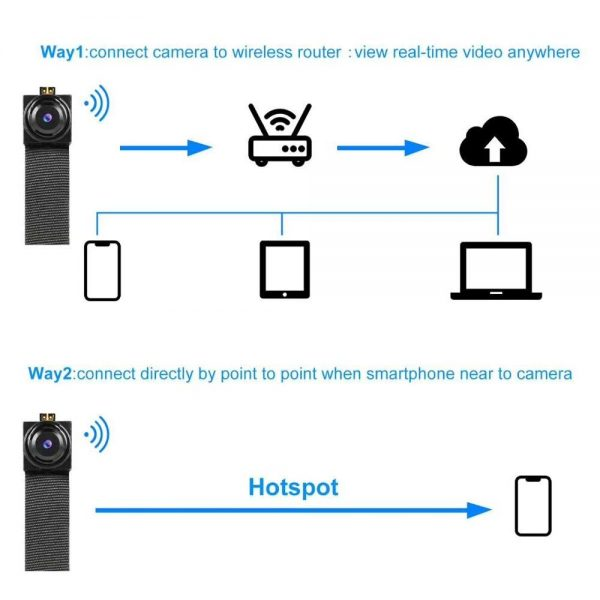 Practical WiFi IP Camera with Long Flexible Lens Motion detection and Passive Night Vision DIY instal 2